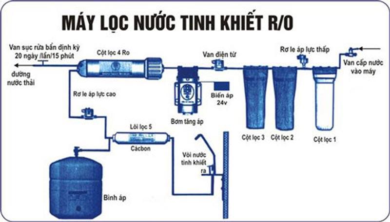 cấu tạo máy lọc nước